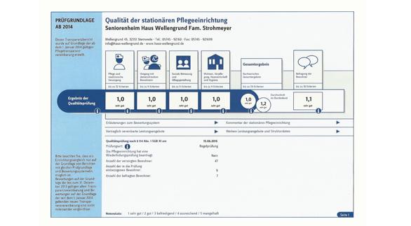 """Pflegenote für das Seniorenheim """"Haus Wellengrund"""""""